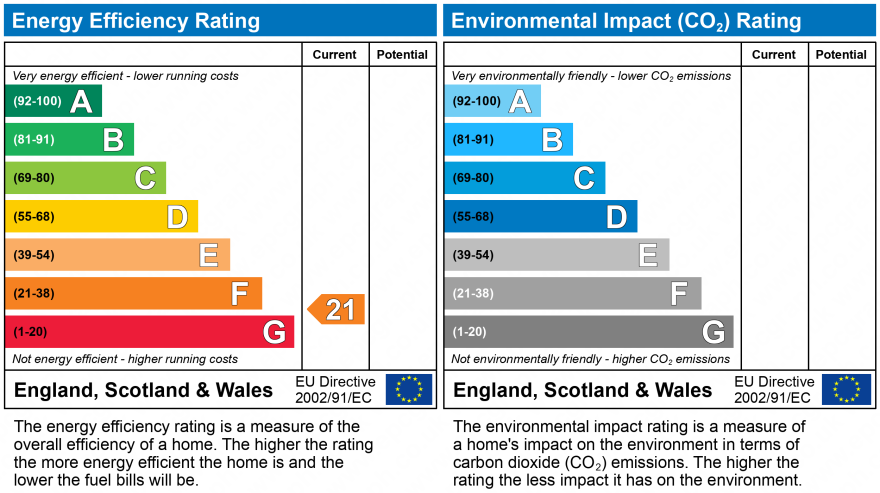 EPC Graph for Wellington Road North, Stockport