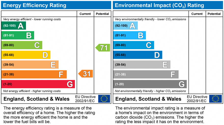 EPC Graph for Red Lane, Frodsham