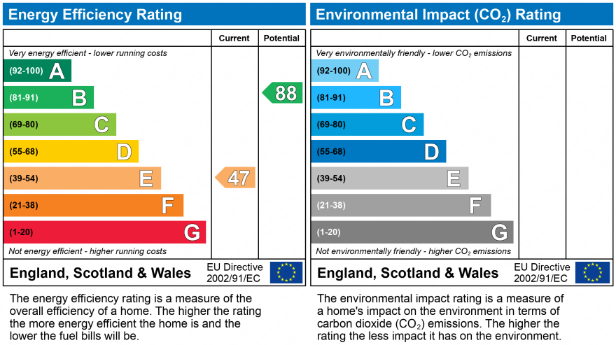 EPC Graph for Latham Avenue, Helsby, Frodsham
