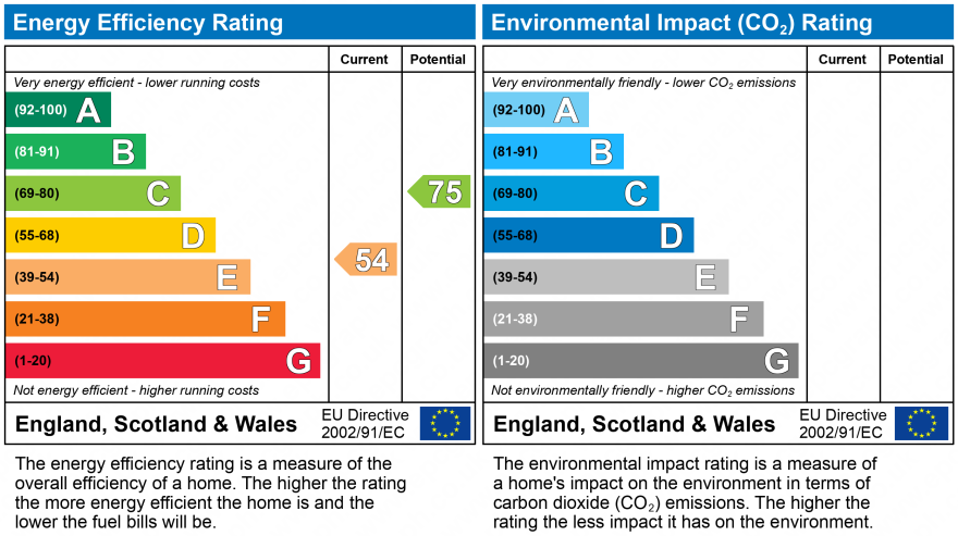 EPC Graph for Old Chester Road, Helsby, Frodsham