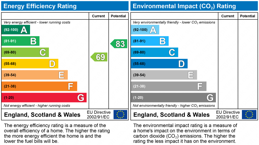 EPC Graph for 79 Holtspur Top Lane, Beaconsfield, Buckinghamshire, HP9 1DR