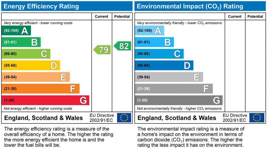EPC Graph for Top Road, Kingsley, Frodsham